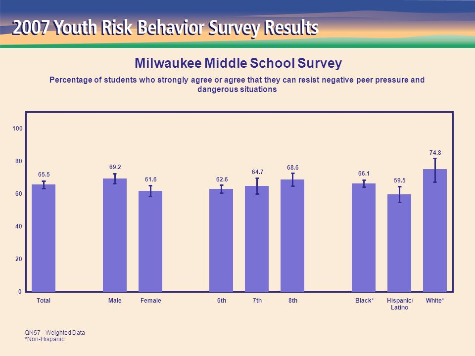 74.8 59.5 66.1 68.6 64.7 62.661.6 69.2 65.5 0 20 40 60 80 100 TotalMaleFemale6th7th8thBlack*Hispanic/ Latino White* Milwaukee Middle School Survey Percentage of students who strongly agree or agree that they can resist negative peer pressure and dangerous situations QN57 - Weighted Data *Non-Hispanic.