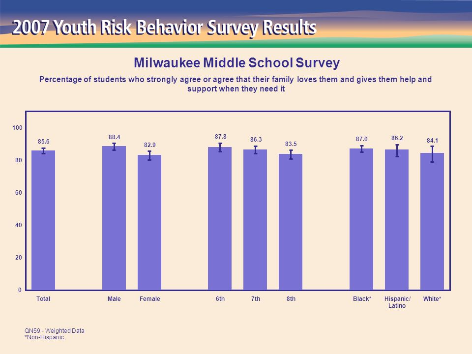 84.1 86.2 87.0 83.5 86.3 87.8 82.9 88.4 85.6 0 20 40 60 80 100 TotalMaleFemale6th7th8thBlack*Hispanic/ Latino White* Milwaukee Middle School Survey Percentage of students who strongly agree or agree that their family loves them and gives them help and support when they need it QN59 - Weighted Data *Non-Hispanic.