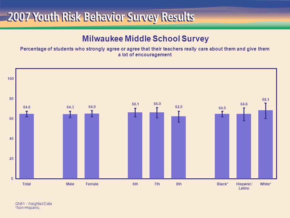 68.1 64.6 64.5 62.0 66.0 66.1 64.9 64.3 64.6 0 20 40 60 80 100 TotalMaleFemale6th7th8thBlack*Hispanic/ Latino White* Milwaukee Middle School Survey Percentage of students who strongly agree or agree that their teachers really care about them and give them a lot of encouragement QN61 - Weighted Data *Non-Hispanic.