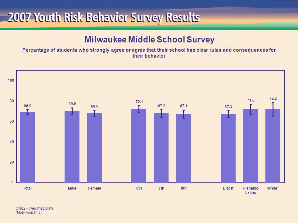 72.2 71.6 67.3 67.1 67.9 72.1 68.0 69.9 68.9 0 20 40 60 80 100 TotalMaleFemale6th7th8thBlack*Hispanic/ Latino White* Milwaukee Middle School Survey Percantage of students who strongly agree or agree that their school has clear rules and consequences for their behavior QN62 - Weighted Data *Non-Hispanic.