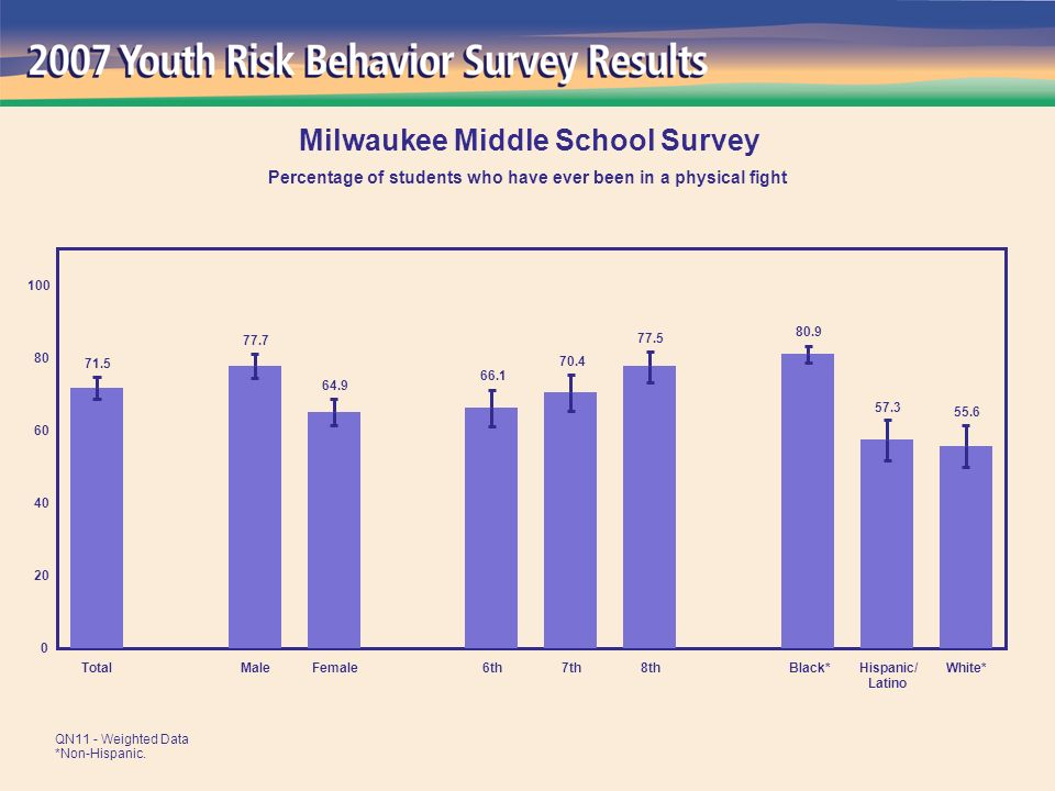 1.5 3.1 3.3 2.3 2.2 2.3 3.4 2.9 0 20 40 60 80 100 TotalMaleFemale6th7th8thBlack*Hispanic/ Latino White* Milwaukee Middle School Survey Percentage of students who ever used steroid pills or shots without a doctor s prescription QN30 - Weighted Data *Non-Hispanic.