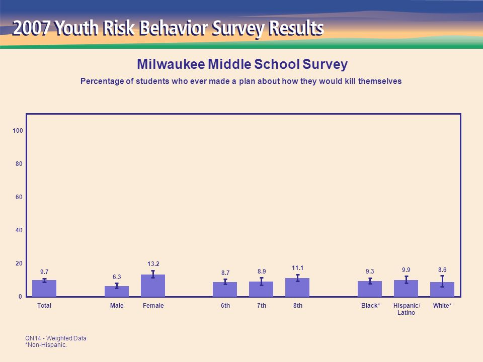11.3 15.2 13.6 12.7 14.9 13.7 11.1 16.3 13.8 0 20 40 60 80 100 TotalMaleFemale6th7th8thBlack*Hispanic/ Latino White* Milwaukee Middle School Survey Percentage of students whose parents or other adults in their family never or rarely ask where they are going or with whom they will be QN64 - Weighted Data *Non-Hispanic.