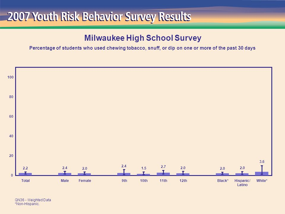 3.6 2.0 2.7 1.5 2.4 2.0 2.4 2.2 0 20 40 60 80 100 TotalMaleFemale 9th10th11th12thBlack*Hispanic/ Latino White* Milwaukee High School Survey Percentage of students who used chewing tobacco, snuff, or dip on one or more of the past 30 days QN36 - Weighted Data *Non-Hispanic.