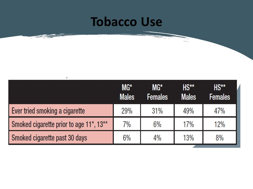 Tobacco Use