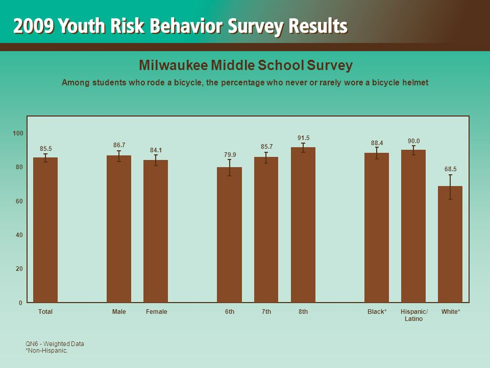 68.5 90.0 88.4 91.5 85.7 79.9 84.1 86.7 85.5 0 20 40 60 80 100 TotalMaleFemale6th7th8thBlack*Hispanic/ Latino White* Milwaukee Middle School Survey Among students who rode a bicycle, the percentage who never or rarely wore a bicycle helmet QN6 - Weighted Data *Non-Hispanic.