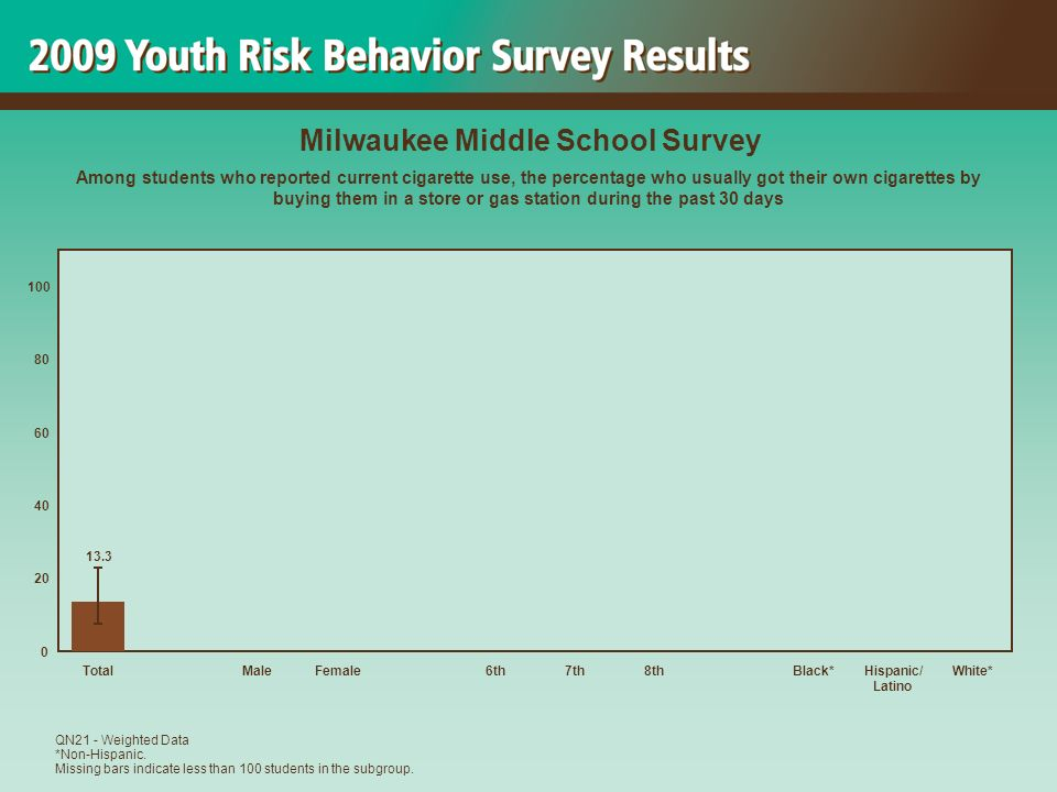 13.3 0 20 40 60 80 100 TotalMaleFemale6th7th8thBlack*Hispanic/ Latino White* Milwaukee Middle School Survey Among students who reported current cigarette use, the percentage who usually got their own cigarettes by buying them in a store or gas station during the past 30 days QN21 - Weighted Data *Non-Hispanic.