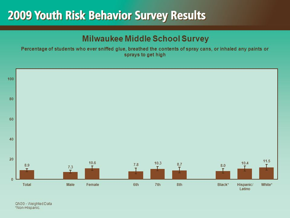 11.5 10.4 8.0 8.7 10.3 7.8 10.6 7.3 8.9 0 20 40 60 80 100 TotalMaleFemale6th7th8thBlack*Hispanic/ Latino White* Milwaukee Middle School Survey Percentage of students who ever sniffed glue, breathed the contents of spray cans, or inhaled any paints or sprays to get high QN30 - Weighted Data *Non-Hispanic.