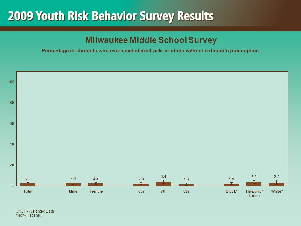 2.7 3.3 1.9 1.3 3.4 2.0 2.2 2.3 0 20 40 60 80 100 TotalMaleFemale6th7th8thBlack*Hispanic/ Latino White* Milwaukee Middle School Survey Percentage of students who ever used steroid pills or shots without a doctor s prescription QN31 - Weighted Data *Non-Hispanic.