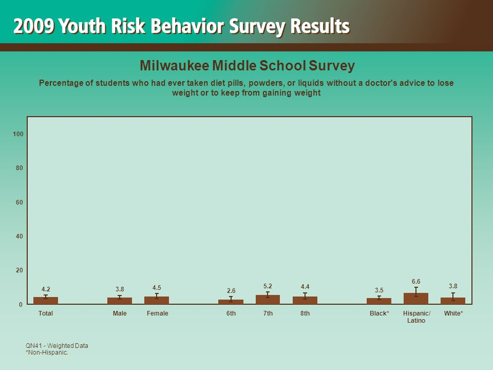 3.8 6.6 3.5 4.4 5.2 2.6 4.5 3.8 4.2 0 20 40 60 80 100 TotalMaleFemale6th7th8thBlack*Hispanic/ Latino White* Milwaukee Middle School Survey Percentage of students who had ever taken diet pills, powders, or liquids without a doctor s advice to lose weight or to keep from gaining weight QN41 - Weighted Data *Non-Hispanic.