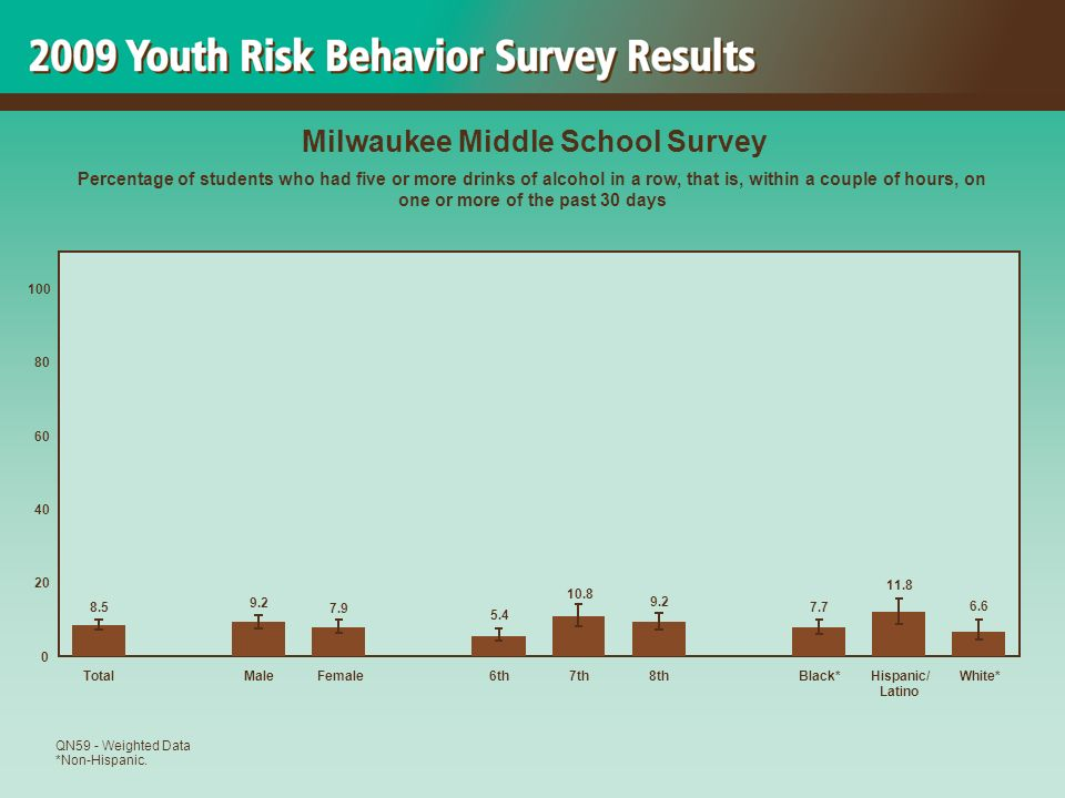 6.6 11.8 7.7 9.2 10.8 5.4 7.9 9.2 8.5 0 20 40 60 80 100 TotalMaleFemale6th7th8thBlack*Hispanic/ Latino White* Milwaukee Middle School Survey Percentage of students who had five or more drinks of alcohol in a row, that is, within a couple of hours, on one or more of the past 30 days QN59 - Weighted Data *Non-Hispanic.