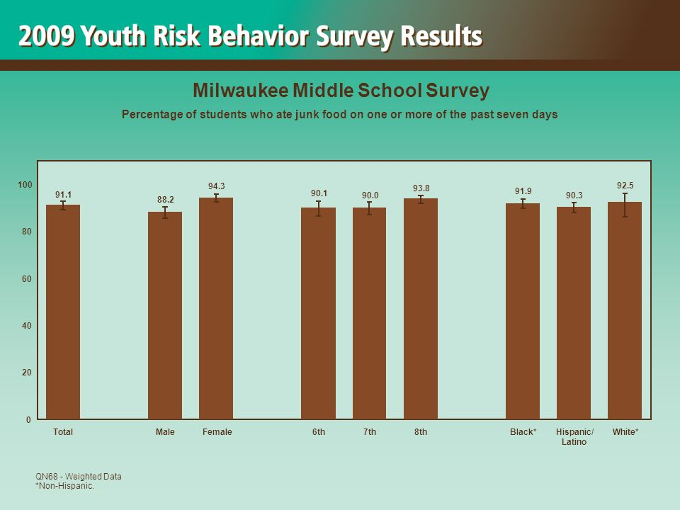 92.5 90.3 91.9 93.8 90.0 90.1 94.3 88.2 91.1 0 20 40 60 80 100 TotalMaleFemale6th7th8thBlack*Hispanic/ Latino White* Milwaukee Middle School Survey Percentage of students who ate junk food on one or more of the past seven days QN68 - Weighted Data *Non-Hispanic.