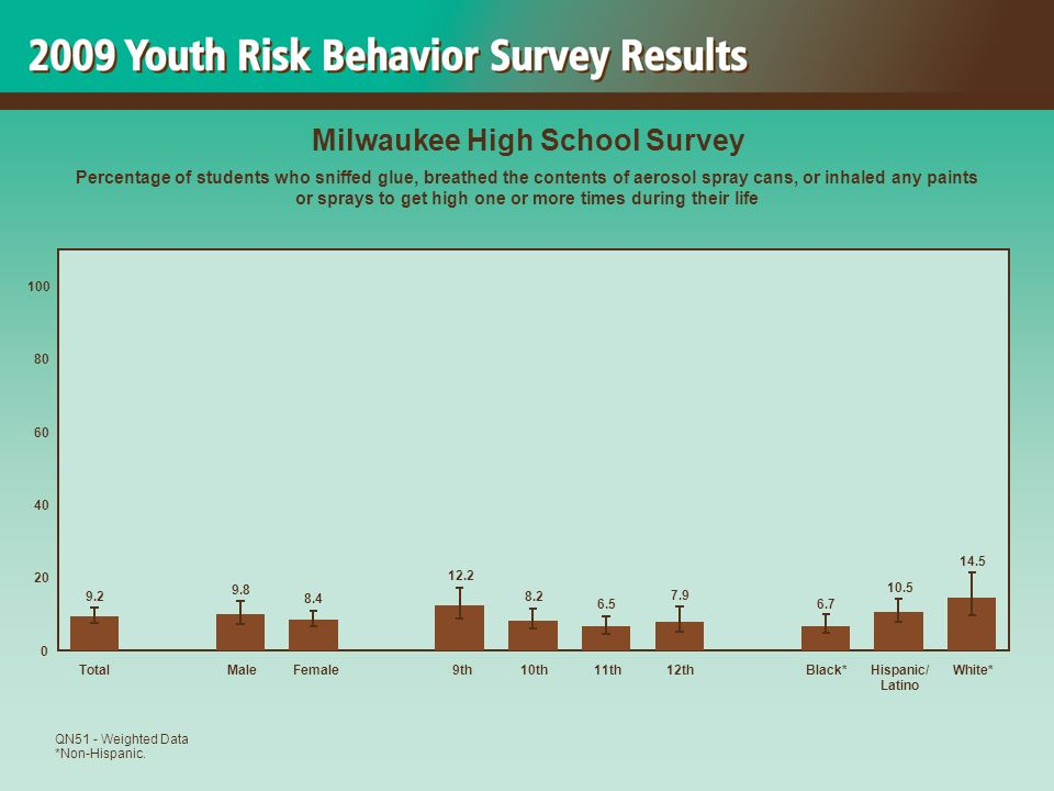 14.5 10.5 6.7 7.9 6.5 8.2 12.2 8.4 9.8 9.2 0 20 40 60 80 100 TotalMaleFemale 9th10th11th12thBlack*Hispanic/ Latino White* Milwaukee High School Survey Percentage of students who sniffed glue, breathed the contents of aerosol spray cans, or inhaled any paints or sprays to get high one or more times during their life QN51 - Weighted Data *Non-Hispanic.