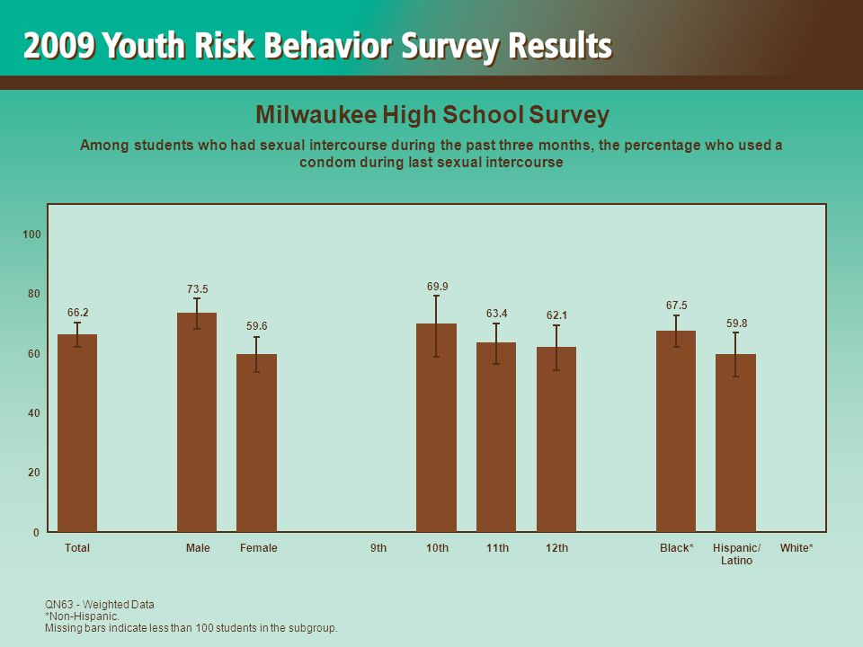 59.8 67.5 62.1 63.4 69.9 59.6 73.5 66.2 0 20 40 60 80 100 TotalMaleFemale 9th10th11th12thBlack*Hispanic/ Latino White* Milwaukee High School Survey Among students who had sexual intercourse during the past three months, the percentage who used a condom during last sexual intercourse QN63 - Weighted Data *Non-Hispanic.