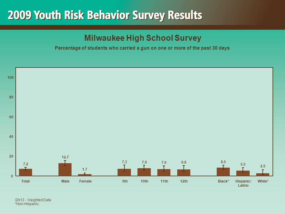 2.5 5.5 8.5 6.6 7.0 7.9 7.3 1.7 12.7 7.2 0 20 40 60 80 100 TotalMaleFemale 9th10th11th12thBlack*Hispanic/ Latino White* Milwaukee High School Survey Percentage of students who carried a gun on one or more of the past 30 days QN13 - Weighted Data *Non-Hispanic.