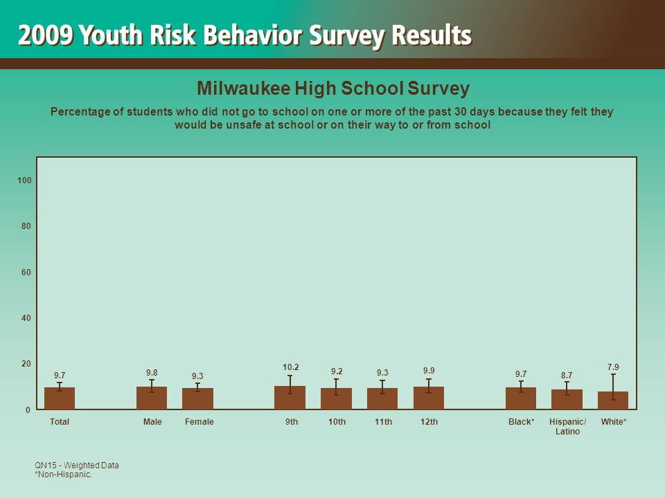 7.9 8.7 9.7 9.9 9.3 9.2 10.2 9.3 9.8 9.7 0 20 40 60 80 100 TotalMaleFemale 9th10th11th12thBlack*Hispanic/ Latino White* Milwaukee High School Survey Percentage of students who did not go to school on one or more of the past 30 days because they felt they would be unsafe at school or on their way to or from school QN15 - Weighted Data *Non-Hispanic.