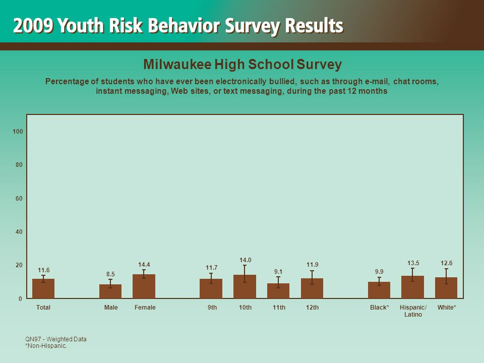 12.613.5 9.9 11.9 9.1 14.0 11.7 14.4 8.5 11.6 0 20 40 60 80 100 TotalMaleFemale 9th10th11th12thBlack*Hispanic/ Latino White* Milwaukee High School Survey Percentage of students who have ever been electronically bullied, such as through e-mail, chat rooms, instant messaging, Web sites, or text messaging, during the past 12 months QN97 - Weighted Data *Non-Hispanic.