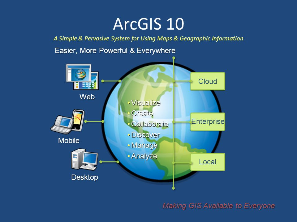 Cloud Enterprise Local Web Mobile Desktop ArcGIS 10 A Simple & Pervasive System for Using Maps & Geographic Information Making GIS Available to Everyone VisualizeVisualize CreateCreate CollaborateCollaborate DiscoverDiscover ManageManage AnalyzeAnalyze Easier, More Powerful & Everywhere
