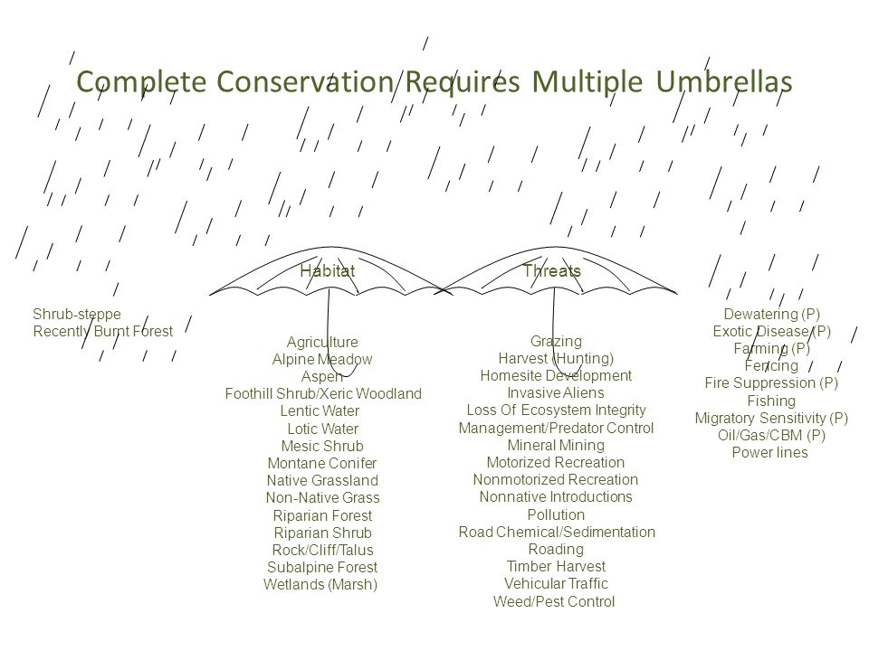Complete Conservation Requires Multiple Umbrellas Habitat Threats Agriculture Alpine Meadow Aspen Foothill Shrub/Xeric Woodland Lentic Water Lotic Wat