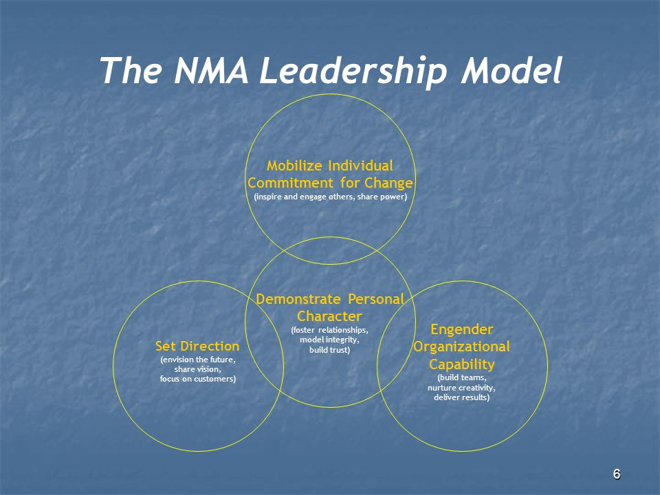 6 Mobilize Individual Commitment for Change (inspire and engage others, share power) Set Direction (envision the future, share vision, focus on customers) Demonstrate Personal Character (foster relationships, model integrity, build trust) Engender Organizational Capability (build teams, nurture creativity, deliver results) The NMA Leadership Model