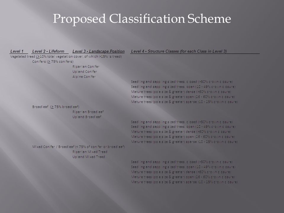 Proposed Classification Scheme