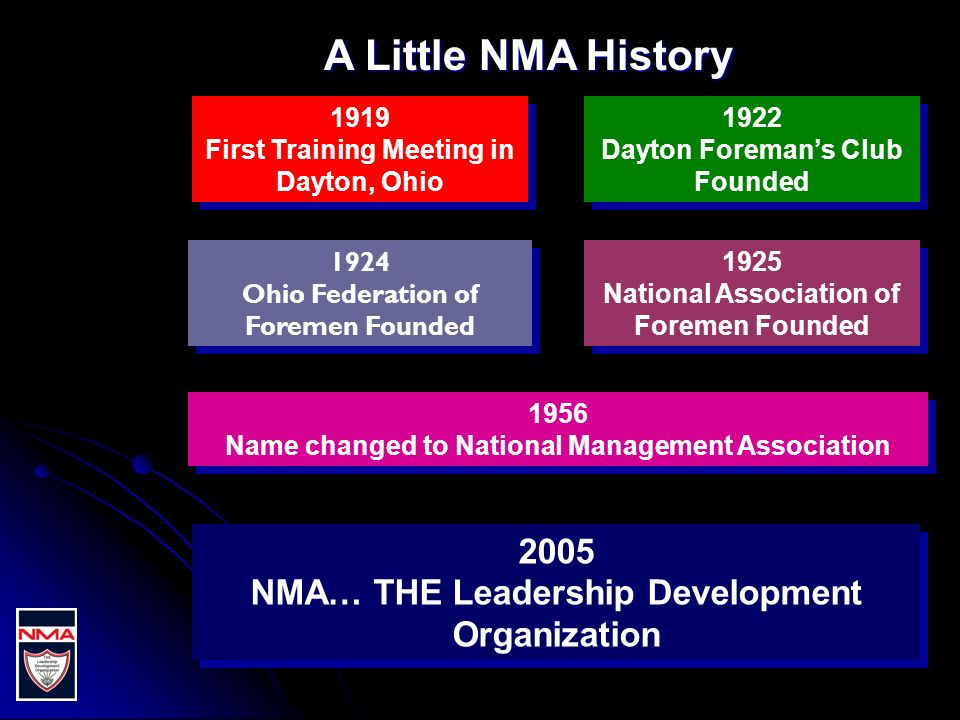 1919 First Training Meeting in Dayton, Ohio 1919 First Training Meeting in Dayton, Ohio 1924 Ohio Federation of Foremen Founded 1924 Ohio Federation of Foremen Founded 1956 Name changed to National Management Association 1956 Name changed to National Management Association 1922 Dayton Foremans Club Founded 1922 Dayton Foremans Club Founded 1925 National Association of Foremen Founded 1925 National Association of Foremen Founded A Little NMA History 2005 NMA… THE Leadership Development Organization 2005 NMA… THE Leadership Development Organization