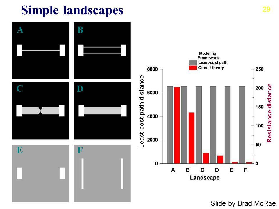 A B C D E F Simple landscapes Least-cost path distance Resistance distance Slide by Brad McRae 29