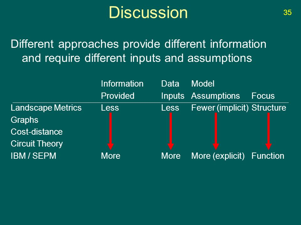 Discussion Different approaches provide different information and require different inputs and assumptions InformationDataModel ProvidedInputsAssumptionsFocus Landscape MetricsLessLessFewer (implicit)Structure Graphs Cost-distance Circuit Theory IBM / SEPMMoreMoreMore (explicit)Function 35