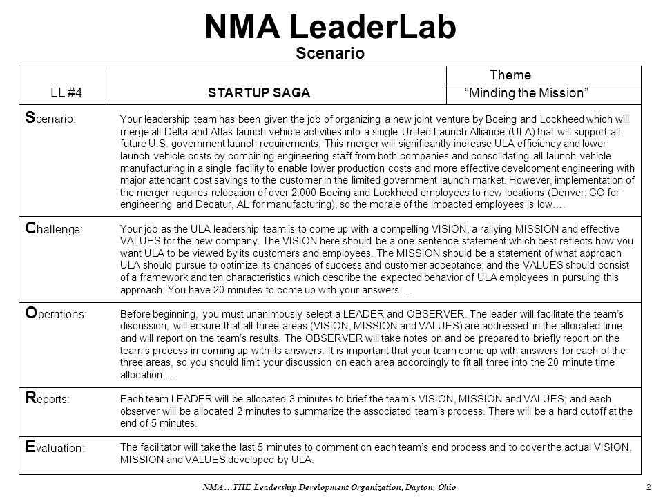 2 NMA LeaderLab Scenario Your leadership team has been given the job of organizing a new joint venture by Boeing and Lockheed which will merge all Delta and Atlas launch vehicle activities into a single United Launch Alliance (ULA) that will support all future U.S.