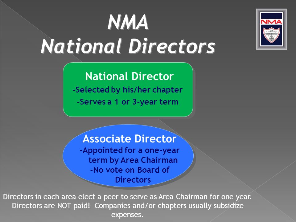 National Director -Selected by his/her chapter -Serves a 1 or 3-year term Associate Director -Appointed for a one-year term by Area Chairman -No vote on Board of Directors Directors in each area elect a peer to serve as Area Chairman for one year.