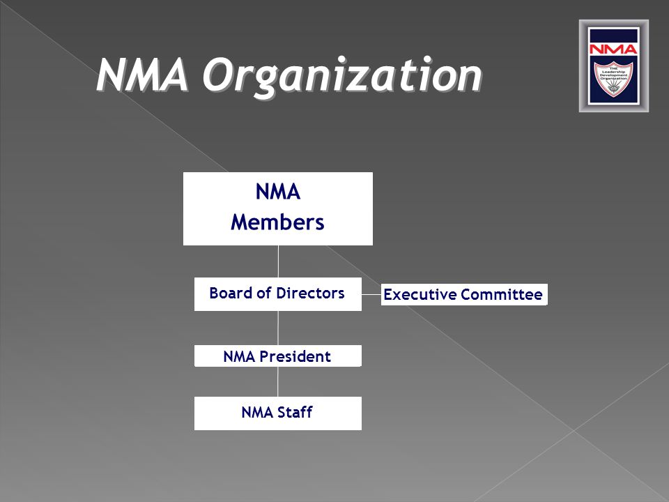 NMA Organization Board of Directors NMA President NMA Staff NMA Members Executive Committee