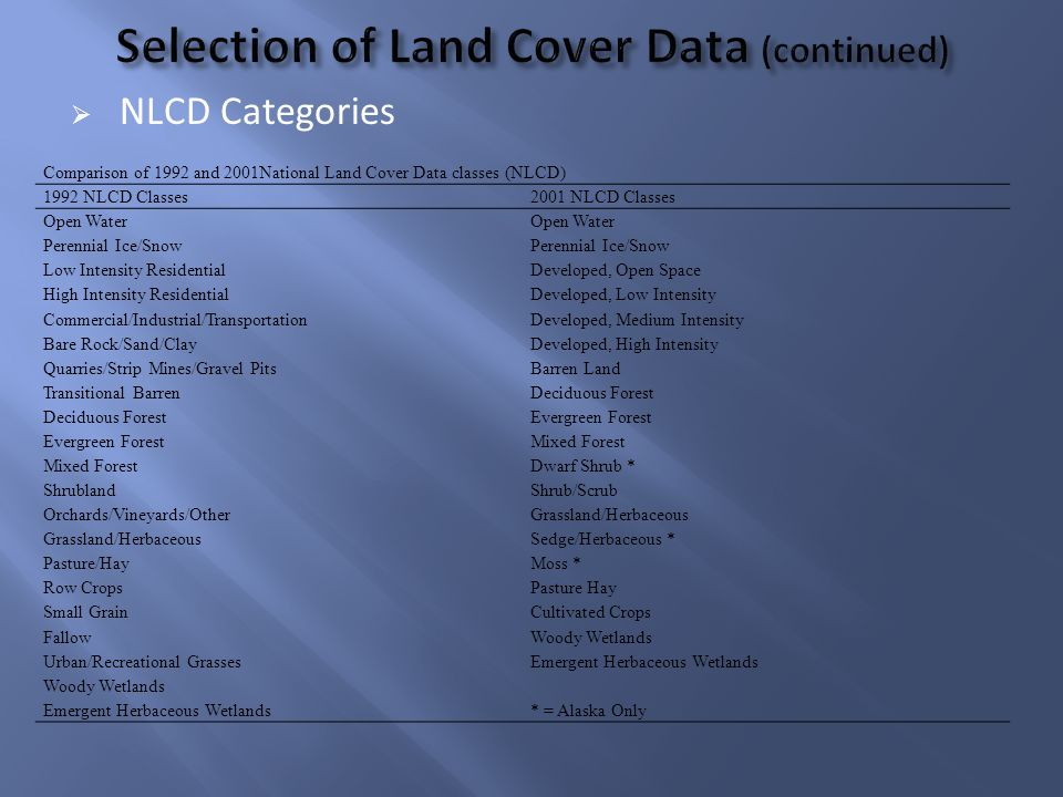 NLCD Categories Comparison of 1992 and 2001National Land Cover Data classes (NLCD) 1992 NLCD Classes2001 NLCD Classes Open Water Perennial Ice/Snow Low Intensity ResidentialDeveloped, Open Space High Intensity ResidentialDeveloped, Low Intensity Commercial/Industrial/TransportationDeveloped, Medium Intensity Bare Rock/Sand/ClayDeveloped, High Intensity Quarries/Strip Mines/Gravel PitsBarren Land Transitional BarrenDeciduous Forest Evergreen Forest Mixed Forest Dwarf Shrub * ShrublandShrub/Scrub Orchards/Vineyards/OtherGrassland/Herbaceous Sedge/Herbaceous * Pasture/HayMoss * Row CropsPasture Hay Small GrainCultivated Crops FallowWoody Wetlands Urban/Recreational GrassesEmergent Herbaceous Wetlands Woody Wetlands Emergent Herbaceous Wetlands* = Alaska Only