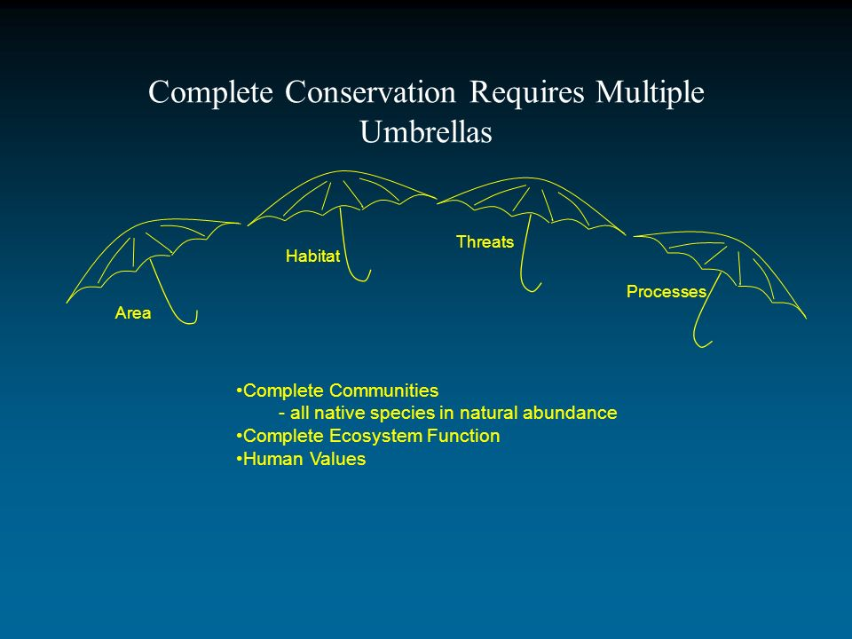 Complete Conservation Requires Multiple Umbrellas Area Complete Communities - all native species in natural abundance Complete Ecosystem Function Huma