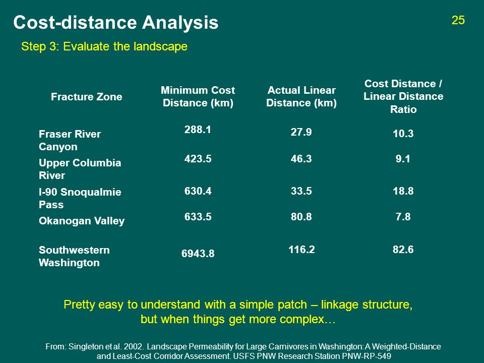 Fracture Zone Minimum Cost Distance (km) Actual Linear Distance (km) Cost Distance / Linear Distance Ratio Fraser River Canyon Upper Columbia River I-90 Snoqualmie Pass Okanogan Valley Southwestern Washington Step 3: Evaluate the landscape Cost-distance Analysis From: Singleton et al.