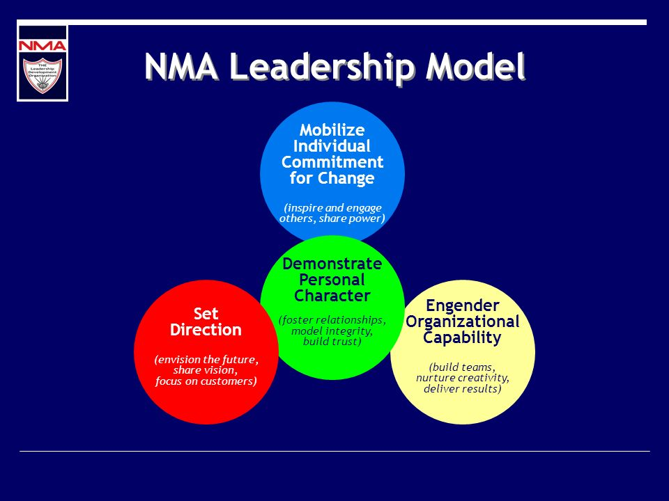NMA Leadership Model Mobilize Individual Commitment for Change (inspire and engage others, share power) Engender Organizational Capability (build teams, nurture creativity, deliver results) Demonstrate Personal Character (foster relationships, model integrity, build trust) Set Direction (envision the future, share vision, focus on customers)