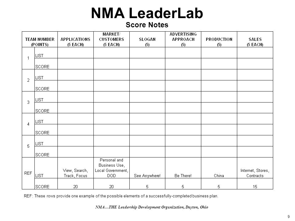 9 NMA LeaderLab Score Notes REF: These rows provide one example of the possible elements of a successfully-completed business plan. NMA…THE Leadership