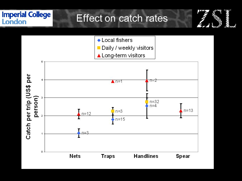 Effect on catch rates