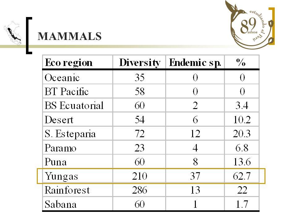 Distribution along the Yungas DEPRESION DE HUANCABAMBA DEPARTMENTS LIMITS Akodon aerosus