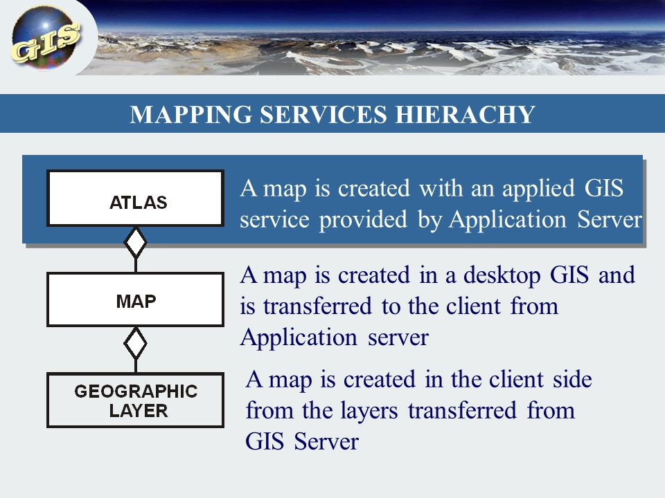 MAPPING SERVICES HIERACHY A map is created in the client side from the layers transferred from GIS Server A map is created in a desktop GIS and is transferred to the client from Application server A map is created with an applied GIS service provided by Application Server