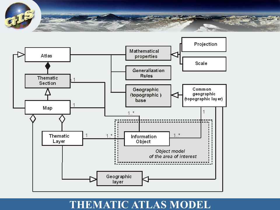 THEMATIC ATLAS MODEL