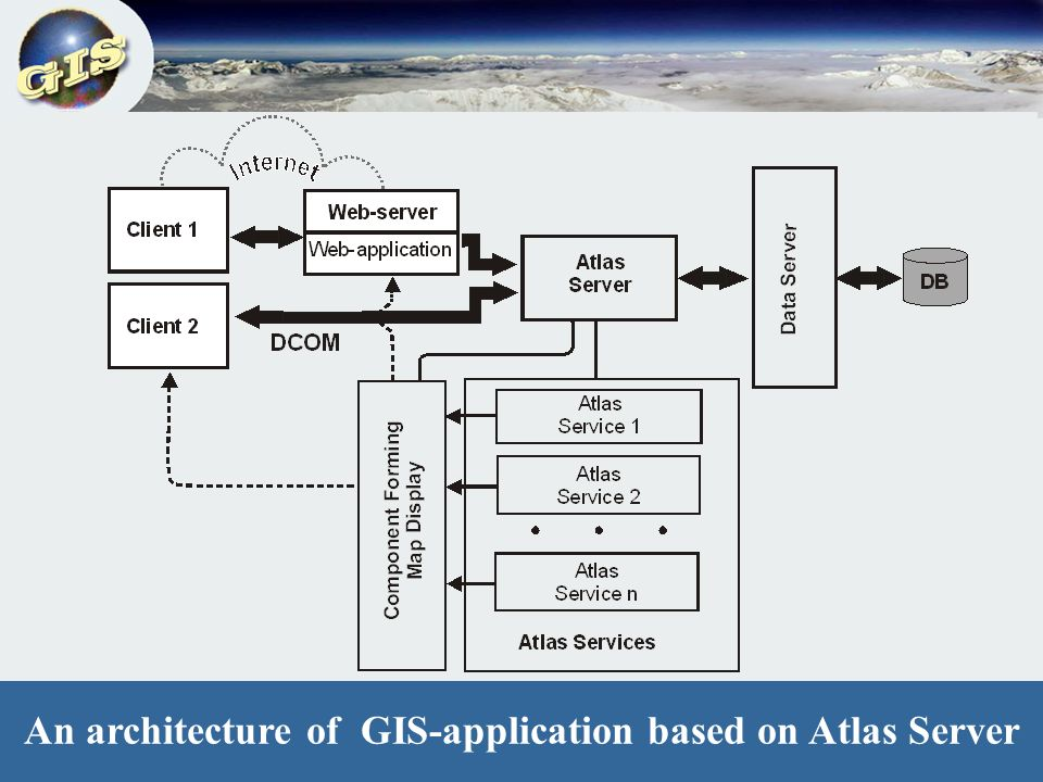 Traditional architecture of a distributed GIS-application An architecture of GIS-application based on Atlas Server