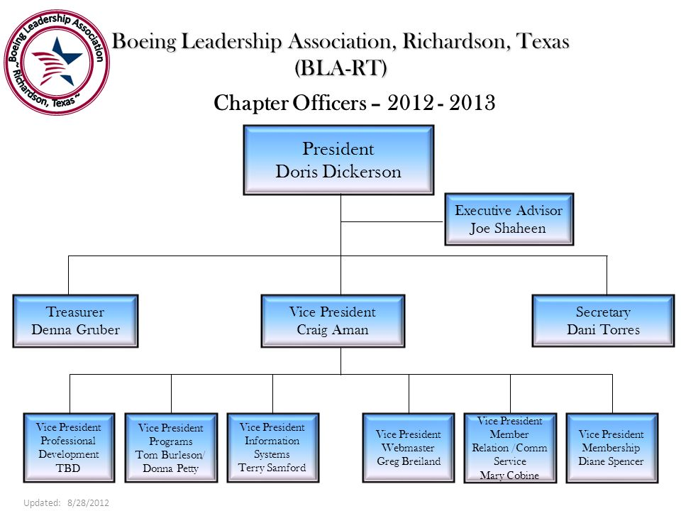 Boeing Leadership Association, Richardson, Texas (BLA-RT) President Doris Dickerson Chapter Officers – 2012 - 2013 Executive Advisor Joe Shaheen Treas