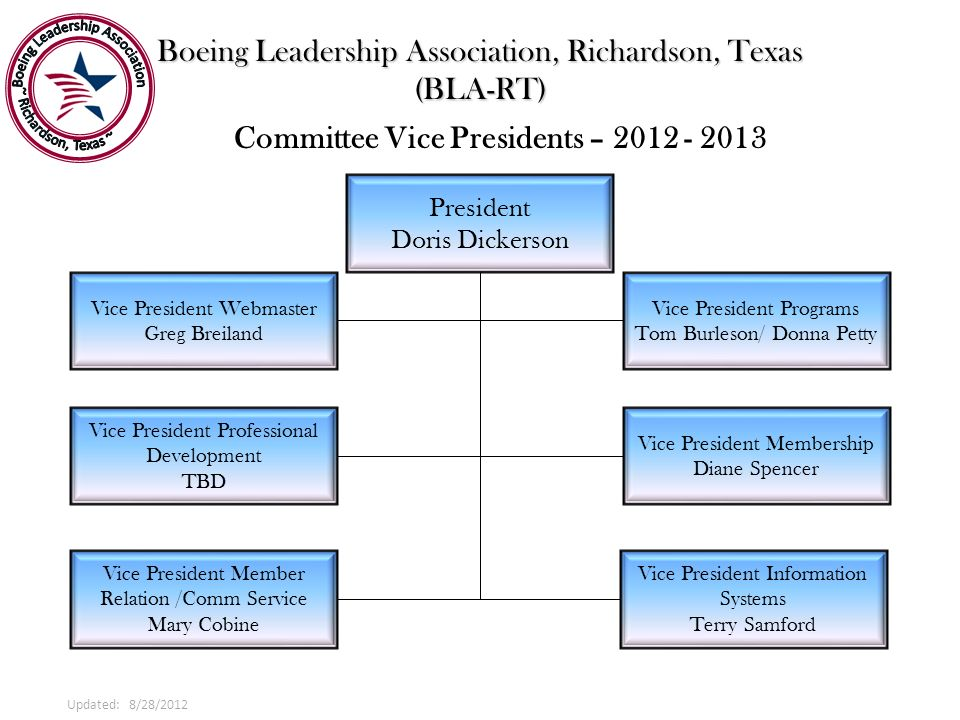 Boeing Leadership Association, Richardson, Texas (BLA-RT) President Doris Dickerson Committee Vice Presidents – 2012 - 2013 Vice President Membership