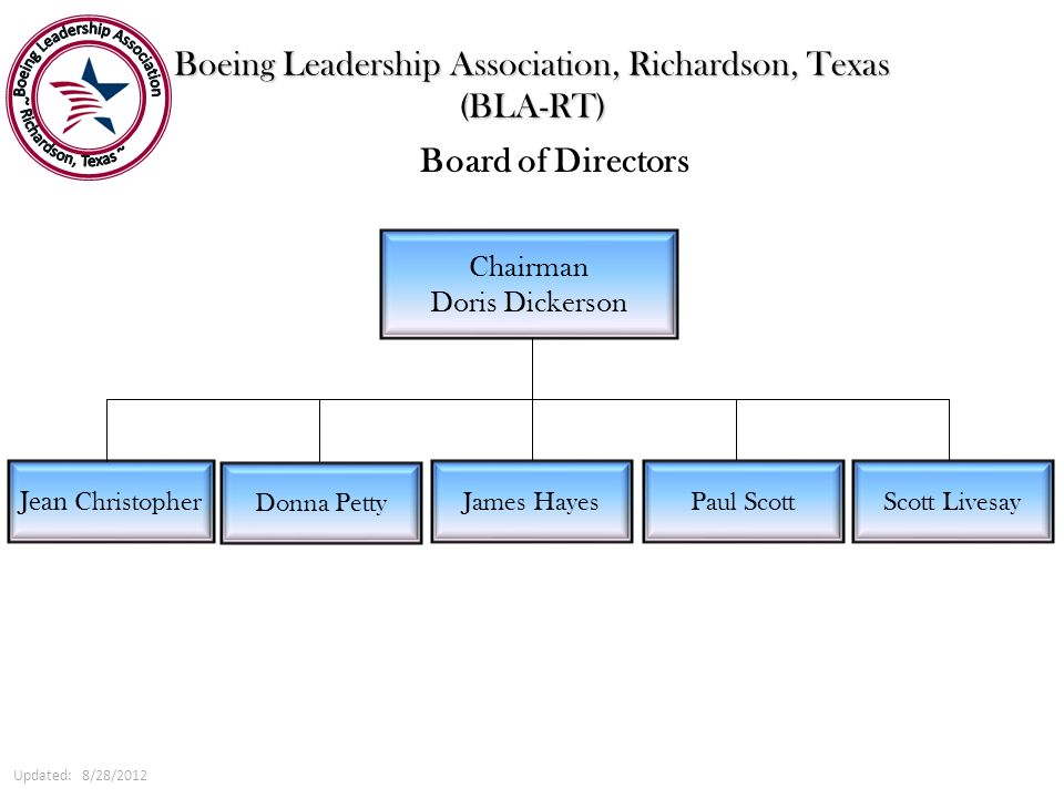 Boeing Leadership Association, Richardson, Texas (BLA-RT) Chairman Doris Dickerson Jean Christopher Board of Directors Donna Petty Paul Scott James Ha