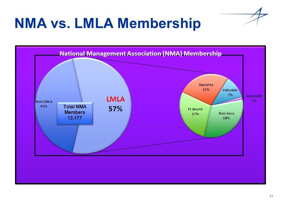 12 Membership Breakdown