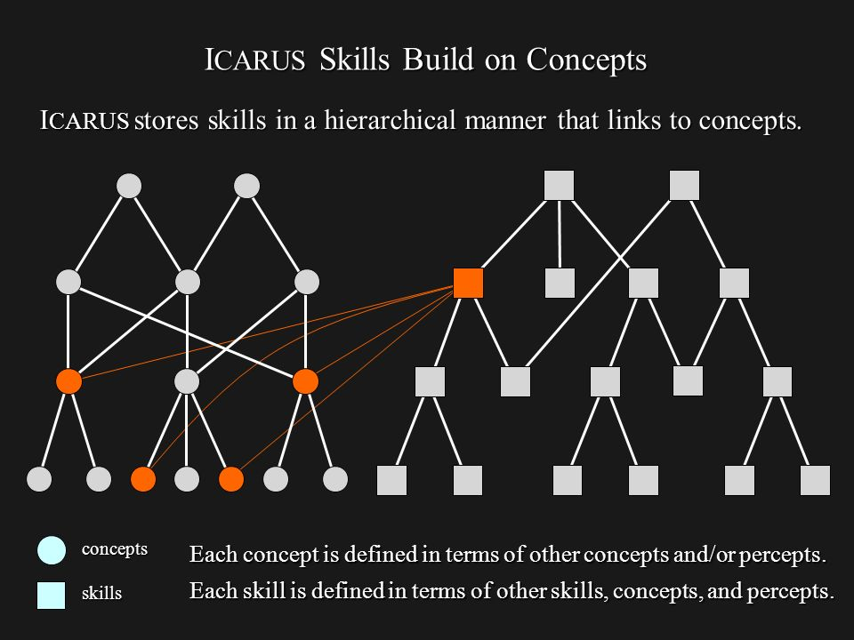 I CARUS Skills Build on Concepts concepts skills Each concept is defined in terms of other concepts and/or percepts.