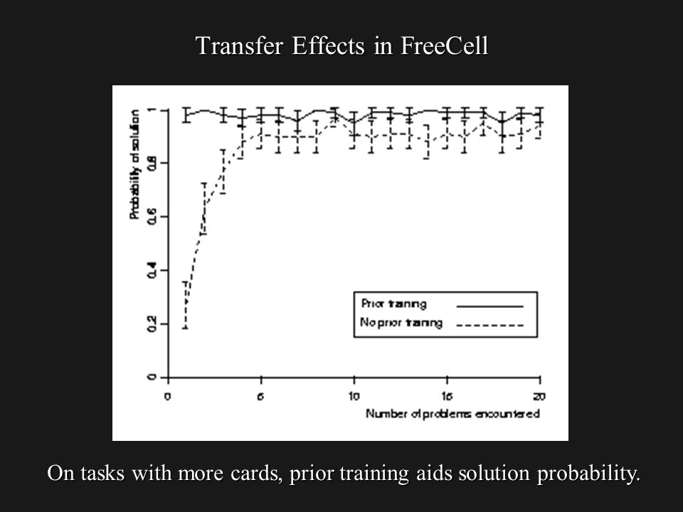 Transfer Effects in FreeCell On tasks with more cards, prior training aids solution probability.