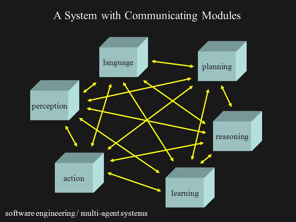 A System with Communicating Modules action perception reasoning learning planning language software engineering / multi-agent systems