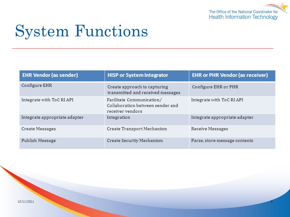 System Functions 10/11/20115 EHR Vendor (as sender)HISP or System IntegratorEHR or PHR Vendor (as receiver) Configure EHR Create approach to capturing transmitted and received messages Configure EHR or PHR Integrate with ToC RI APIFacilitate Communication/ Collaboration between sender and receiver vendors Integrate with ToC RI API Integrate appropriate adapterIntegrationIntegrate appropriate adapter Create MessagesCreate Transport MechanismReceive Messages Publish MessageCreate Security MechanismParse, store message contents