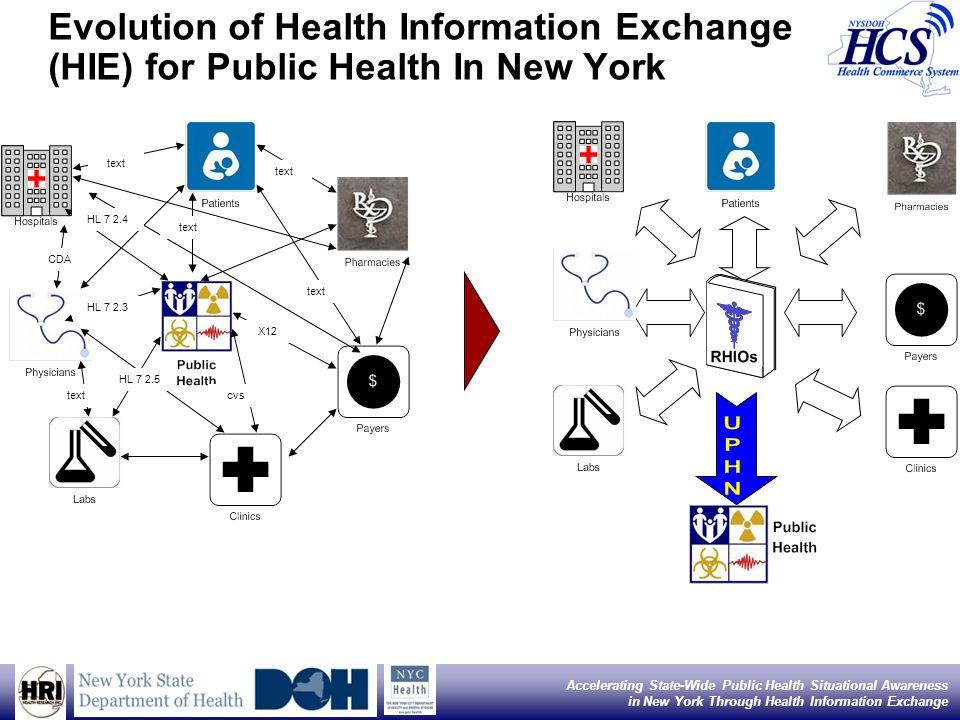 2 Accelerating State-Wide Public Health Situational Awareness in New York Through Health Information Exchange Evolution of Health Information Exchange (HIE) for Public Health In New York text CDA HL 7 2.4 HL 7 2.3 HL 7 2.5 text X12 cvs text