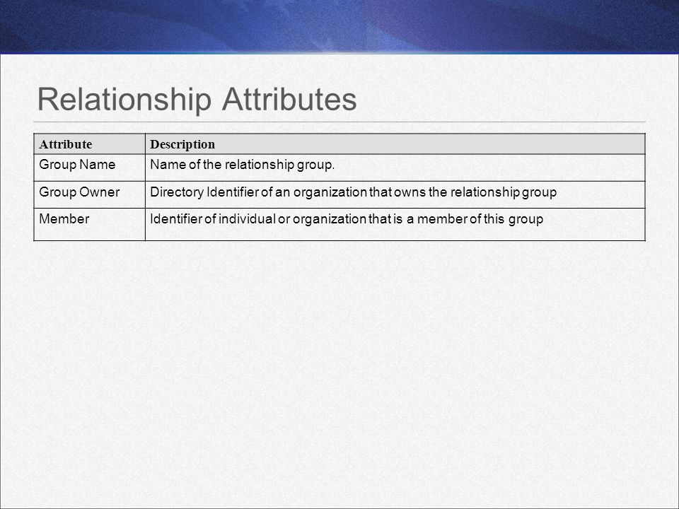 Relationship Attributes AttributeDescription Group NameName of the relationship group.